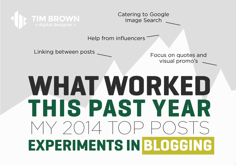 What worked in Blogging this past year - Tim Brown
