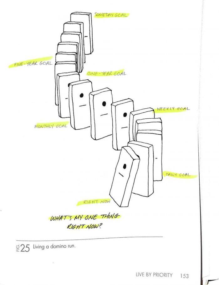 The One Thing - Dominoes Gary Keller