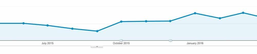 My google analytics after adding show hides