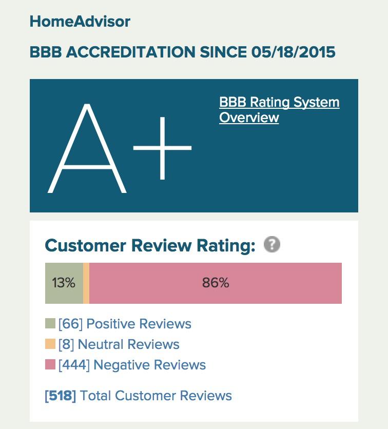 Better Business Bureau Home Advisor - 86% and A+ Rating?