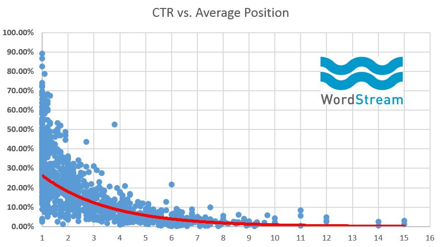seo-average-click-through-rate-vs-traffic
