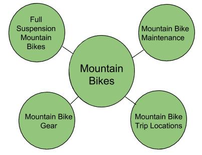 hub-and-spoke-model-example