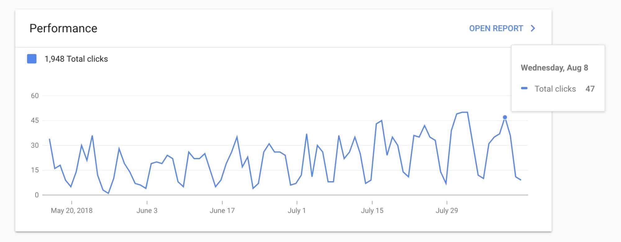 Small business - Google algorithm update volatility