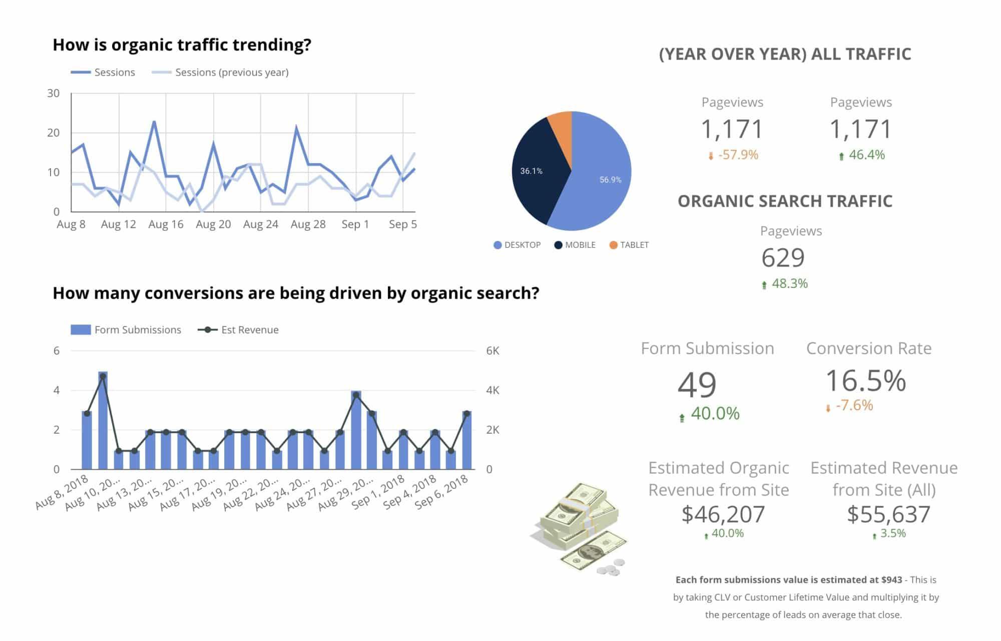 Google Data Studio - Customer Lifetime Value x Percentage that close = Average Lead Value