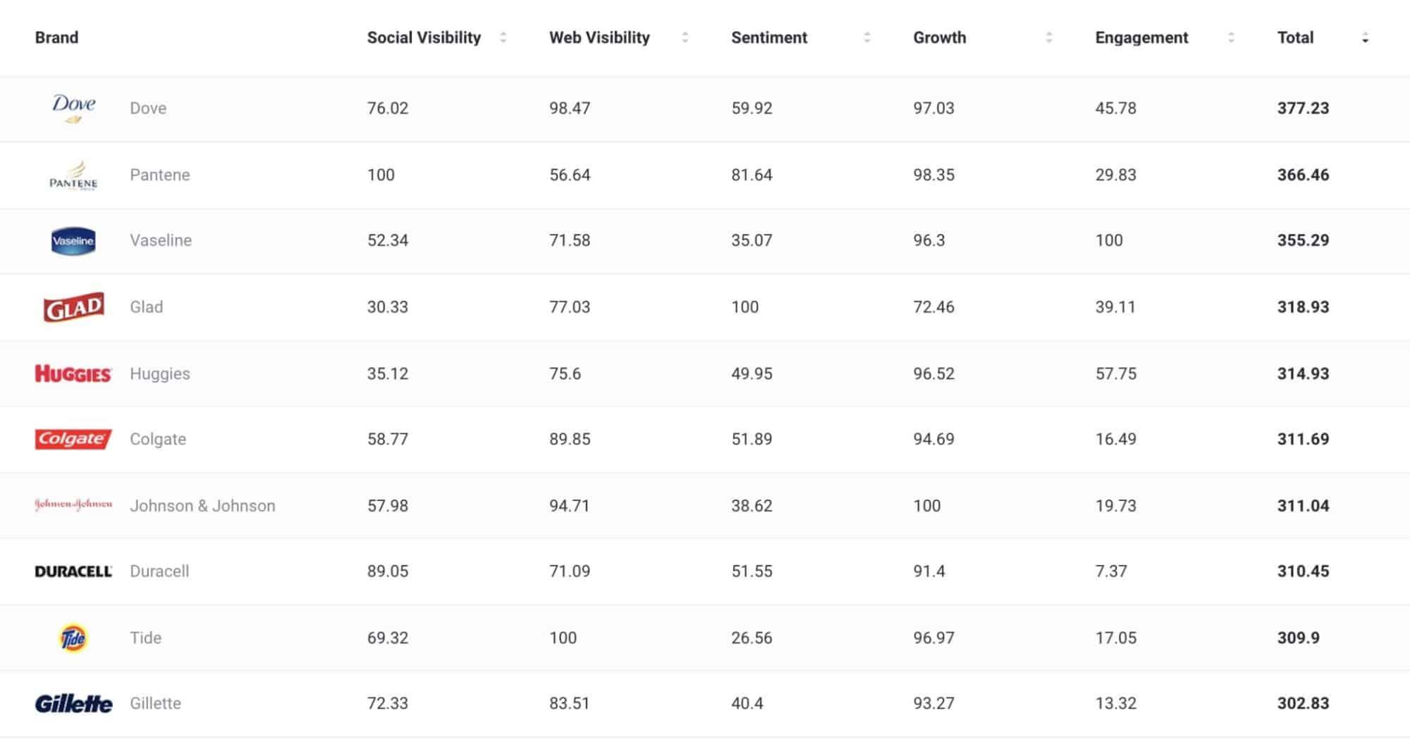 Social Brand Index - Non-perishables