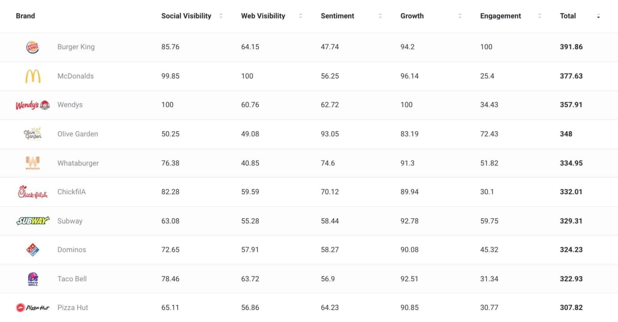 Top Restaurants - Social media marketing