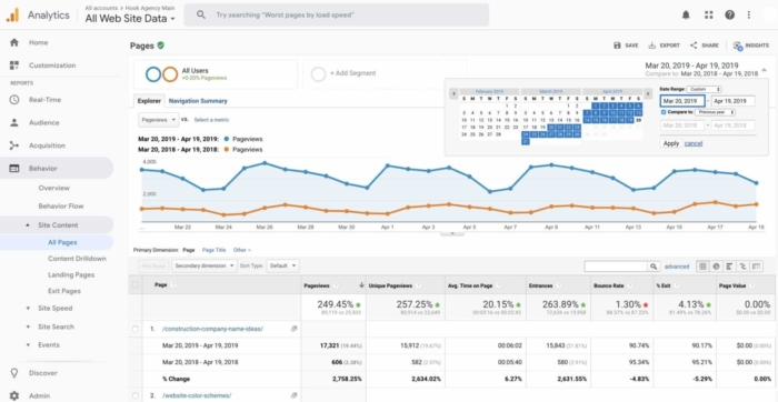 Where are people going on my website - easiest first, Google analytics basics