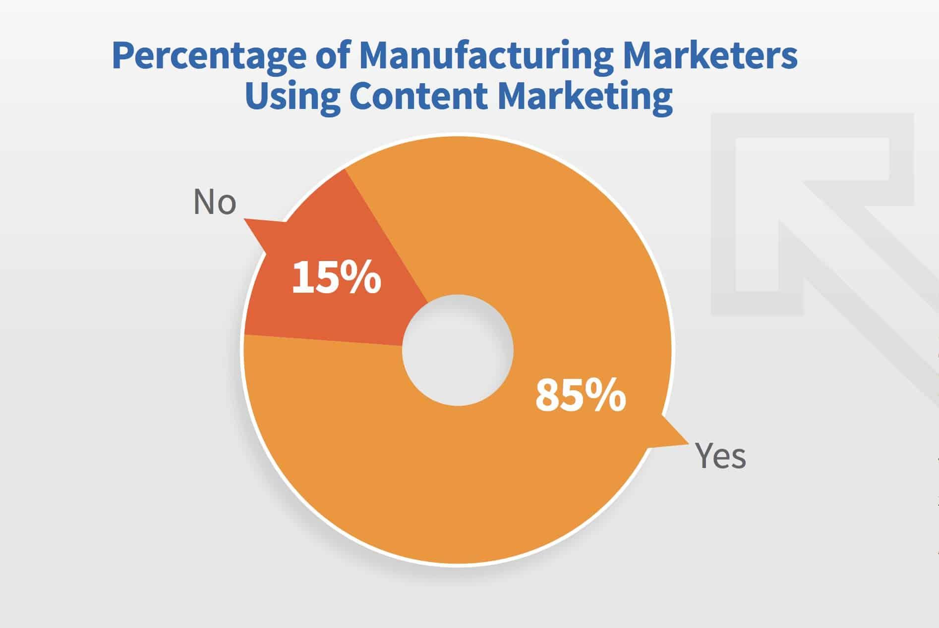 Manufacturing Marketing Statistics