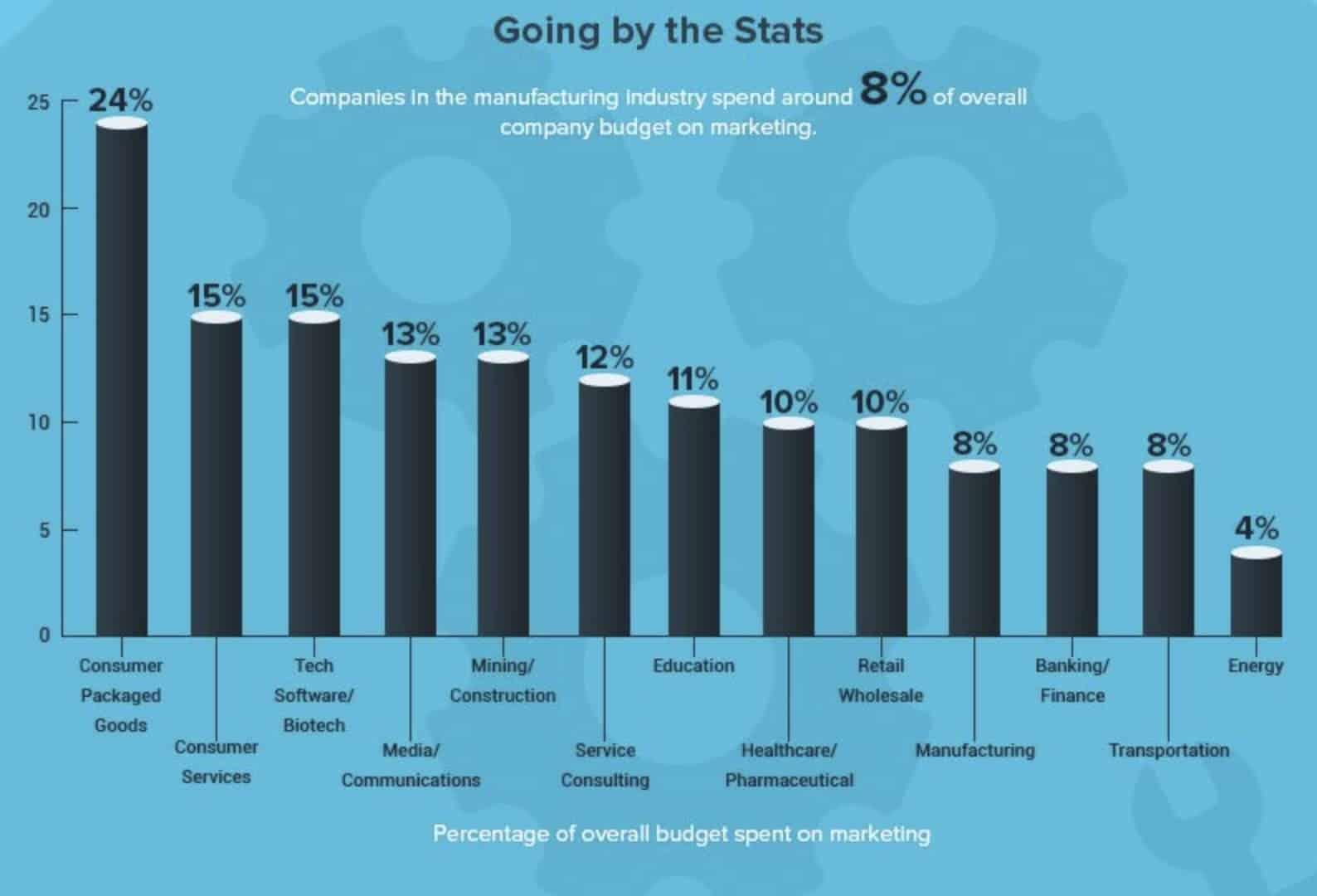 Marketing Spend statistics in Manufacturing