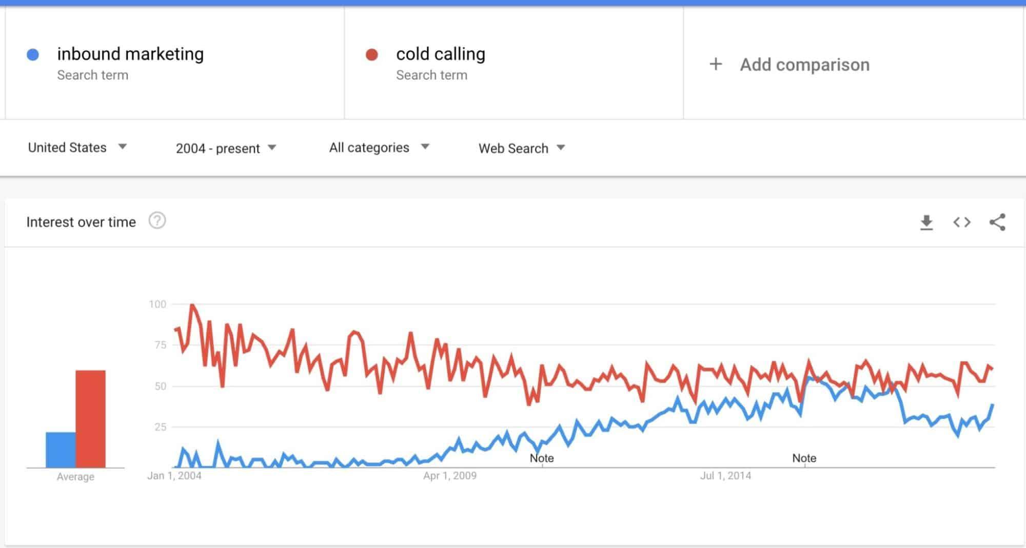 Inbound Marketing Vs Cold Calling - Google Trends Hacks