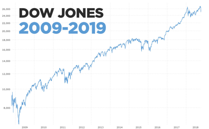 Dow Jones 2010-2020 - Last 10 Years on Dow Jones