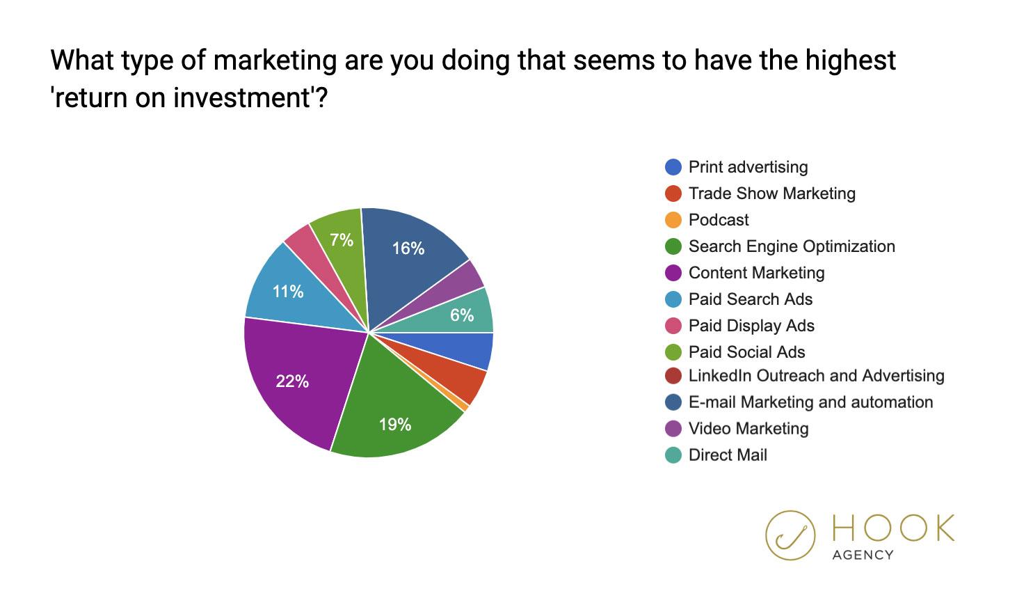 2020 Marketing Statistics - Return on Investment