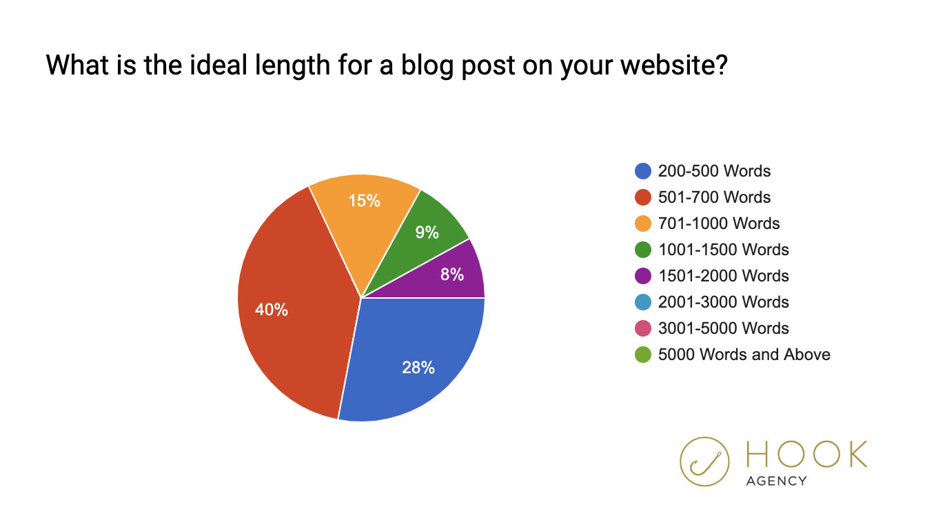 What is the ideal length for a blog post 2020, statistics, poll, marketing graph