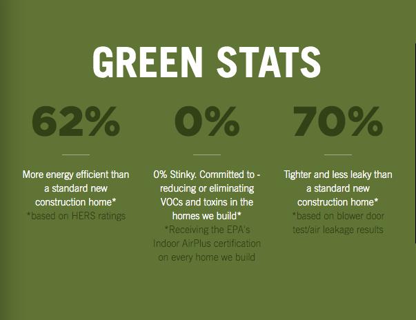 sustainability stats