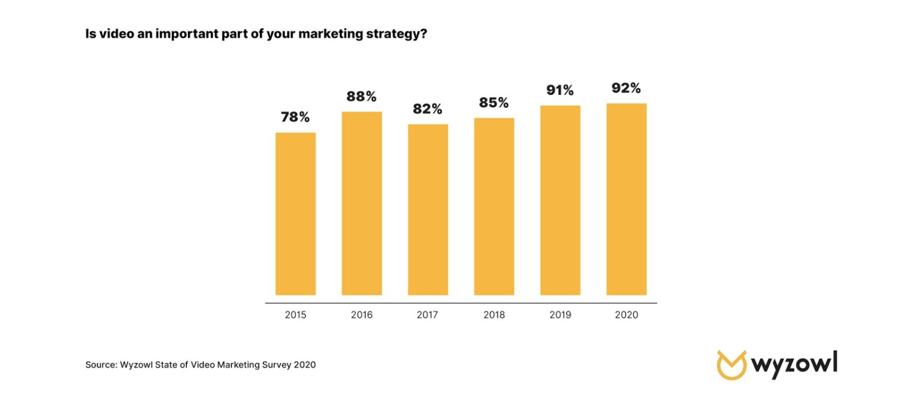 Video Marketing Increasing in 2020
