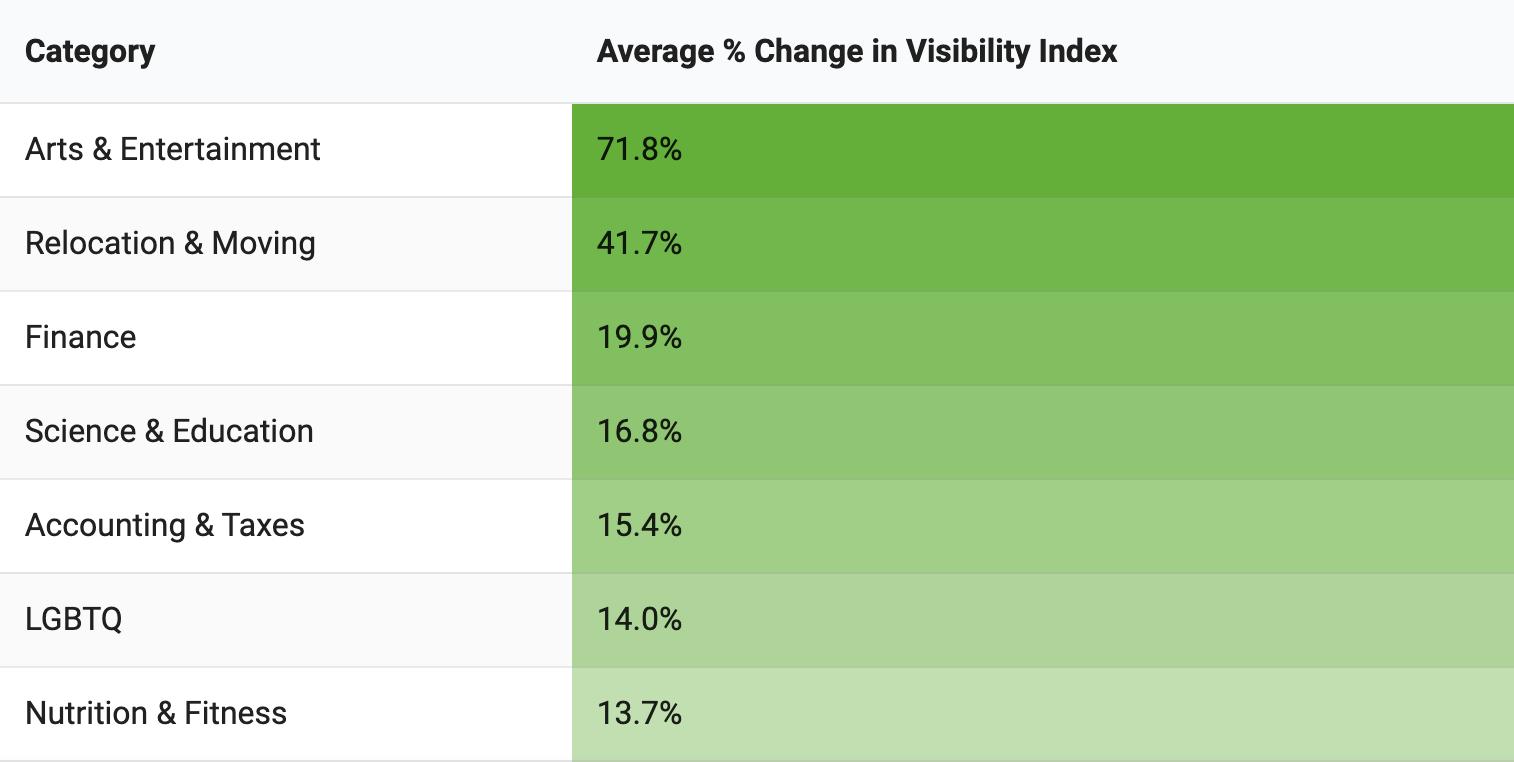 Visibility Index 2020 December - Algorithm Update Change