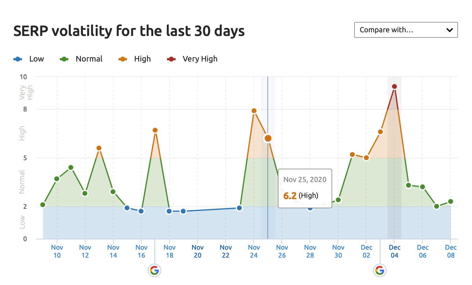 Serp volatility index 2020 December