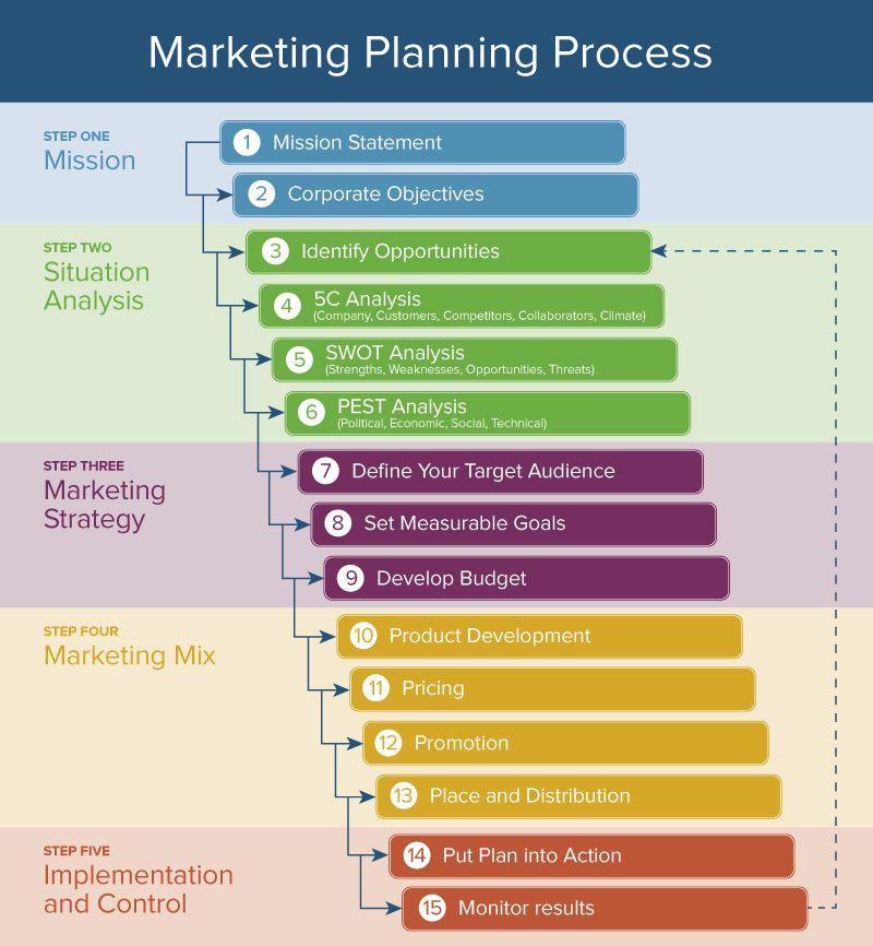Marketing Planning Process - Ideal Marketing Manager Skills