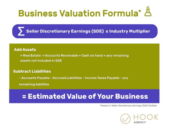 Business Valuation Simple Formula