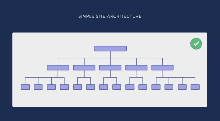 flat url structure
