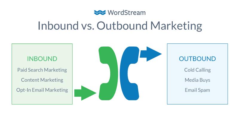 Inbound vs. Outbound marketing