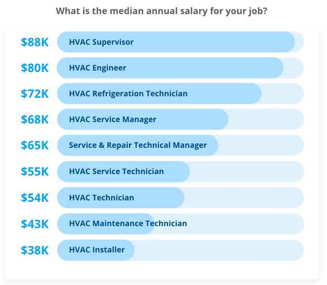 Median HVAC Salary Supervisor Engineer