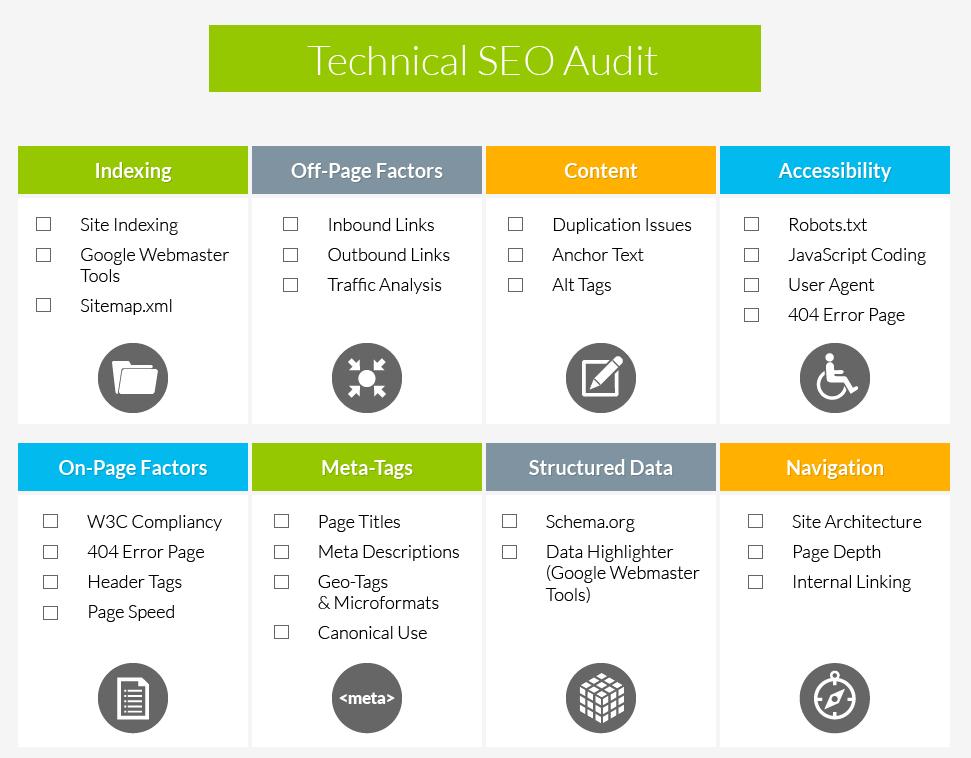 HVAC SEO - Technical SEO Audit for HVAC Companies